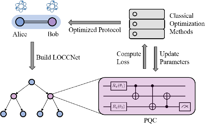 Figure 1 for LOCCNet: a machine learning framework for distributed quantum information processing