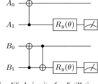Figure 2 for LOCCNet: a machine learning framework for distributed quantum information processing