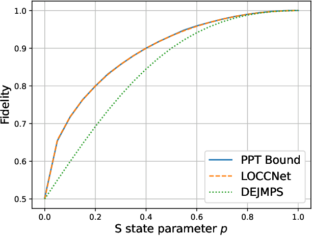 Figure 3 for LOCCNet: a machine learning framework for distributed quantum information processing