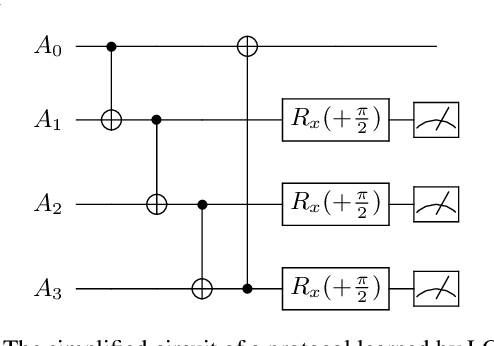 Figure 4 for LOCCNet: a machine learning framework for distributed quantum information processing