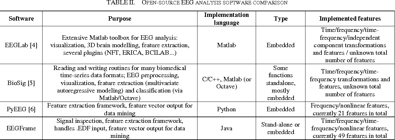 Table II from Feature extraction from