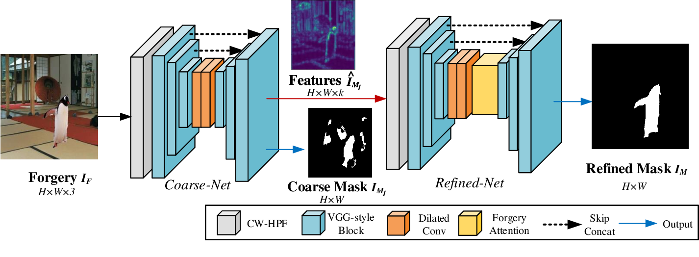 Figure 1 for Self-Adversarial Training incorporating Forgery Attention for Image Forgery Localization