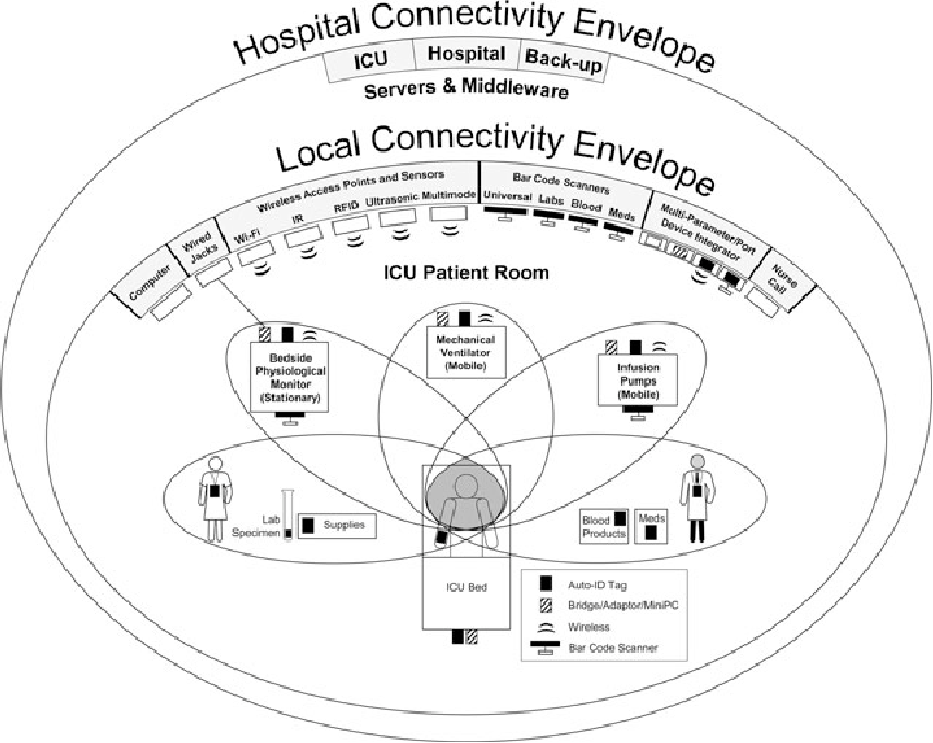 Figure 1 From Informatics For The Modern Intensive Care Unit