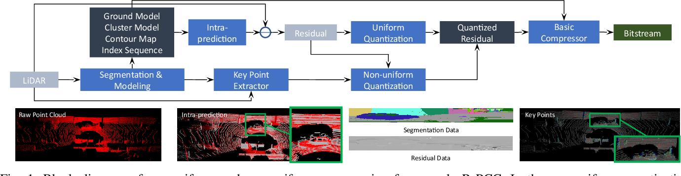 Figure 1 for R-PCC: A Baseline for Range Image-based Point Cloud Compression