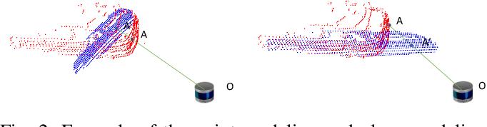 Figure 2 for R-PCC: A Baseline for Range Image-based Point Cloud Compression