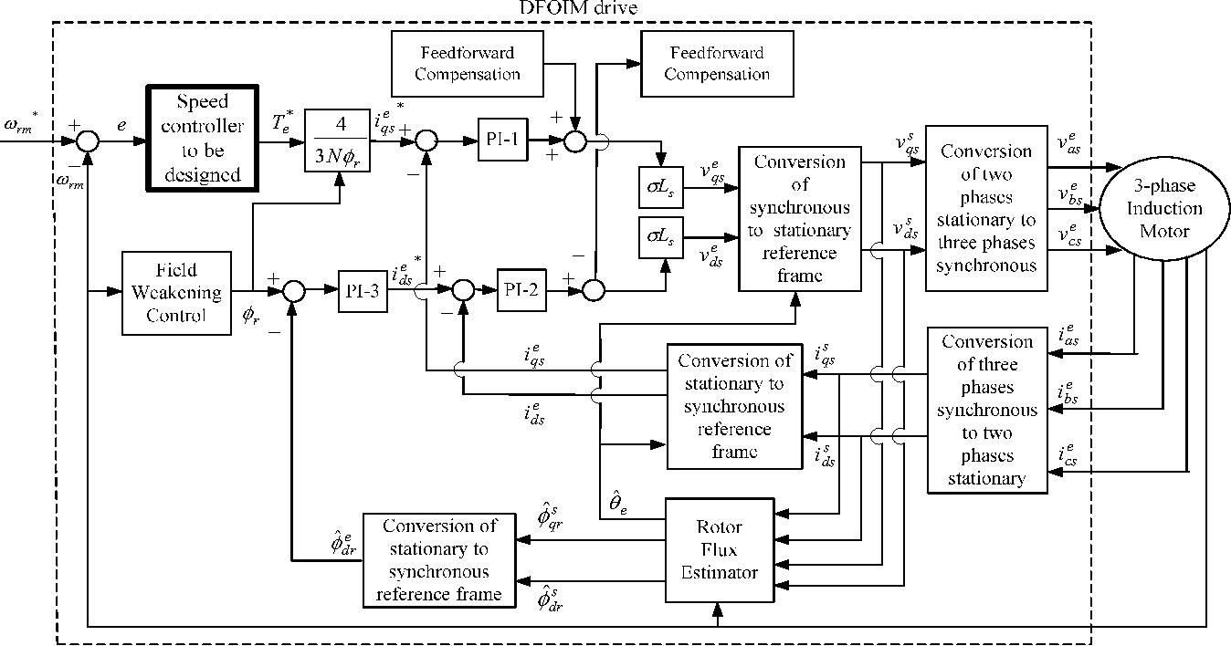 Design of a hybrid PID plus fuzzy controller for speed control of ...