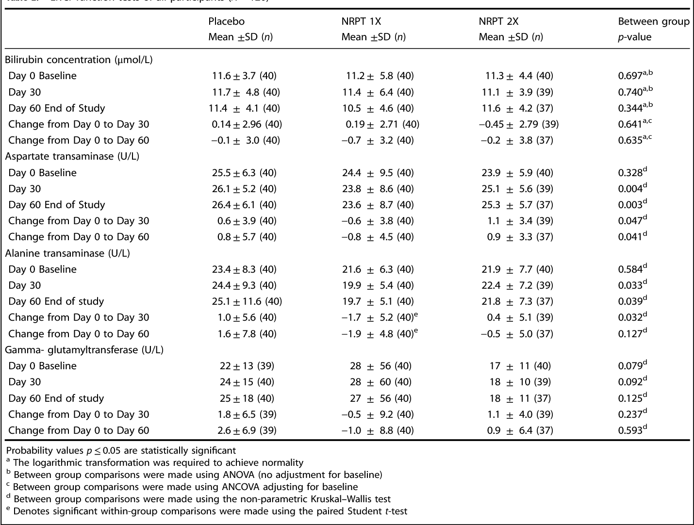 Table 2 from Repeat dose NRPT (nicotinamide riboside and