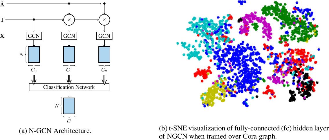 Figure 1 for N-GCN: Multi-scale Graph Convolution for Semi-supervised Node Classification