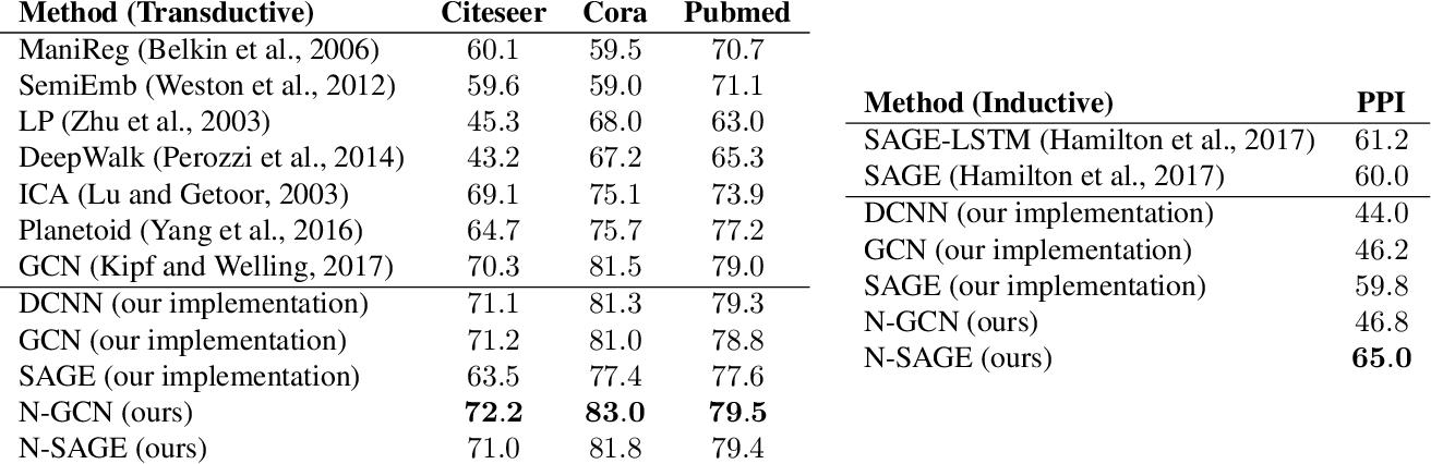 Figure 3 for N-GCN: Multi-scale Graph Convolution for Semi-supervised Node Classification
