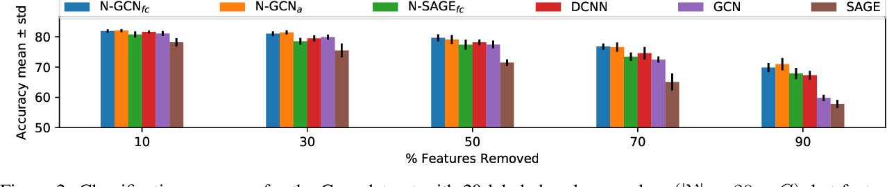 Figure 4 for N-GCN: Multi-scale Graph Convolution for Semi-supervised Node Classification