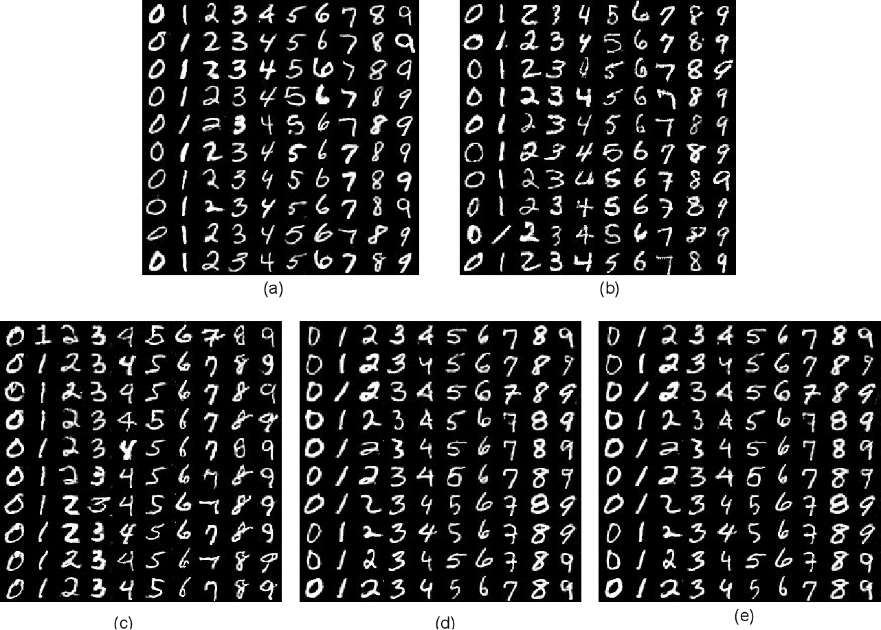 Figure 3 for Generalization and Equilibrium in Generative Adversarial Nets (GANs)