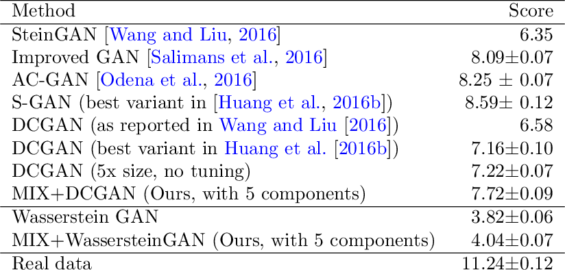 Figure 2 for Generalization and Equilibrium in Generative Adversarial Nets (GANs)