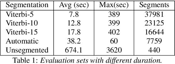 Figure 1 for Understanding Medical Conversations: Rich Transcription, Confidence Scores & Information Extraction