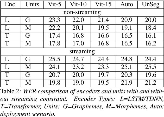 Figure 3 for Understanding Medical Conversations: Rich Transcription, Confidence Scores & Information Extraction
