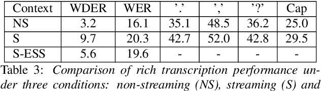 Figure 4 for Understanding Medical Conversations: Rich Transcription, Confidence Scores & Information Extraction