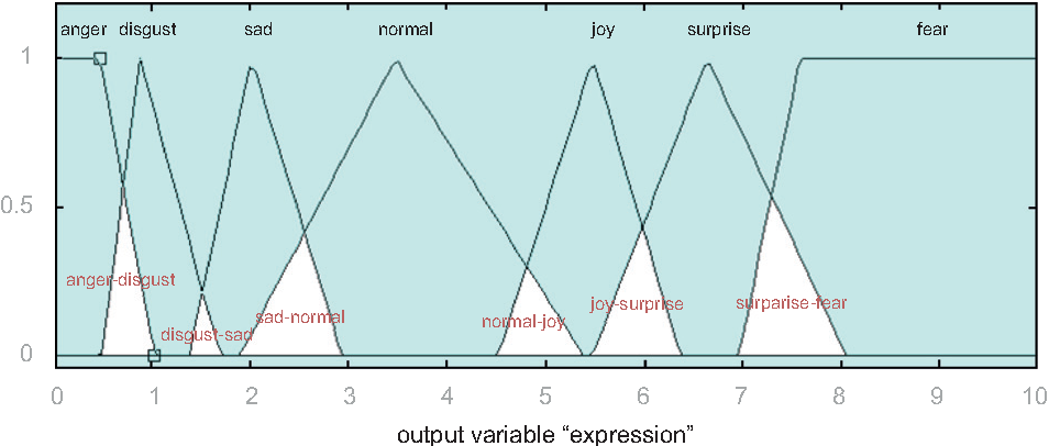 Fig. 11. MFs plot for 'expression' showing overlap regions [36].