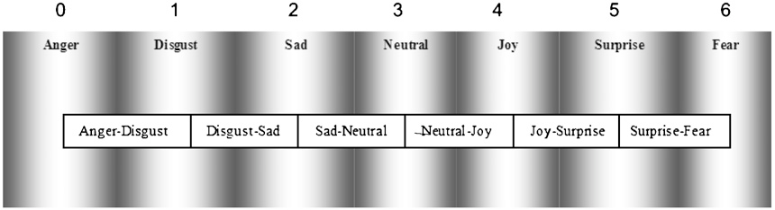 Fig. 14. Model for overlapping expressions.