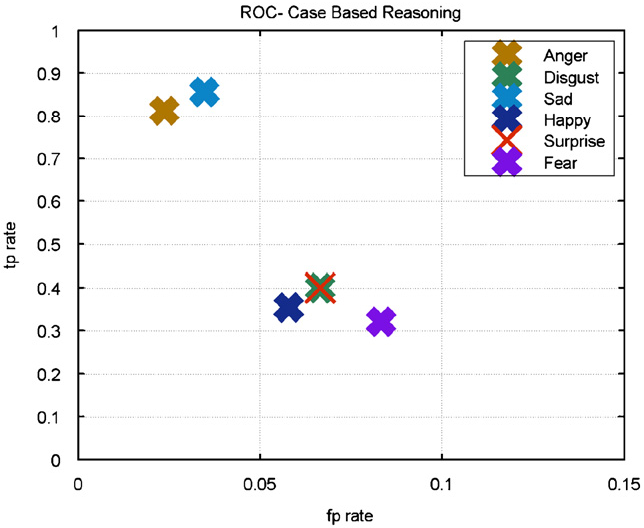 Fig. 17. ROC plot for CBR system.