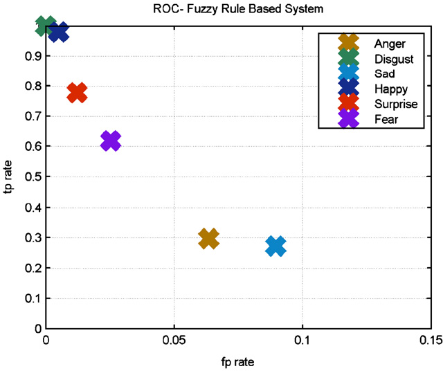 Fig. 19. ROC plot for FRBS.