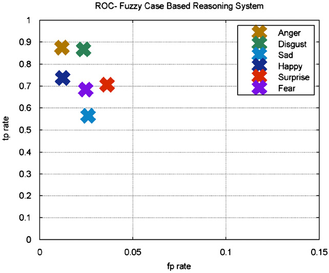 Fig. 21. ROC plot for FCBR system.