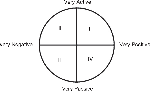 Fig. 3. The 2-D activation-evaluation space.
