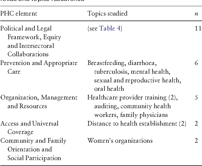 Table 2 from Primary health care research in Bolivia