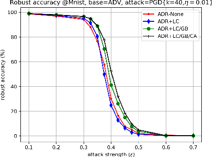 Figure 2 for Improving Adversarial Robustness by Enforcing Local and Global Compactness