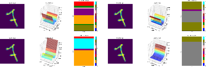 Figure 4 for Improving Adversarial Robustness by Enforcing Local and Global Compactness