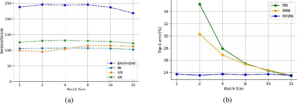 Figure 1 for Towards Stabilizing Batch Statistics in Backward Propagation of Batch Normalization