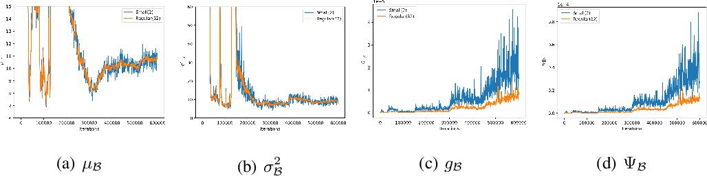 Figure 3 for Towards Stabilizing Batch Statistics in Backward Propagation of Batch Normalization