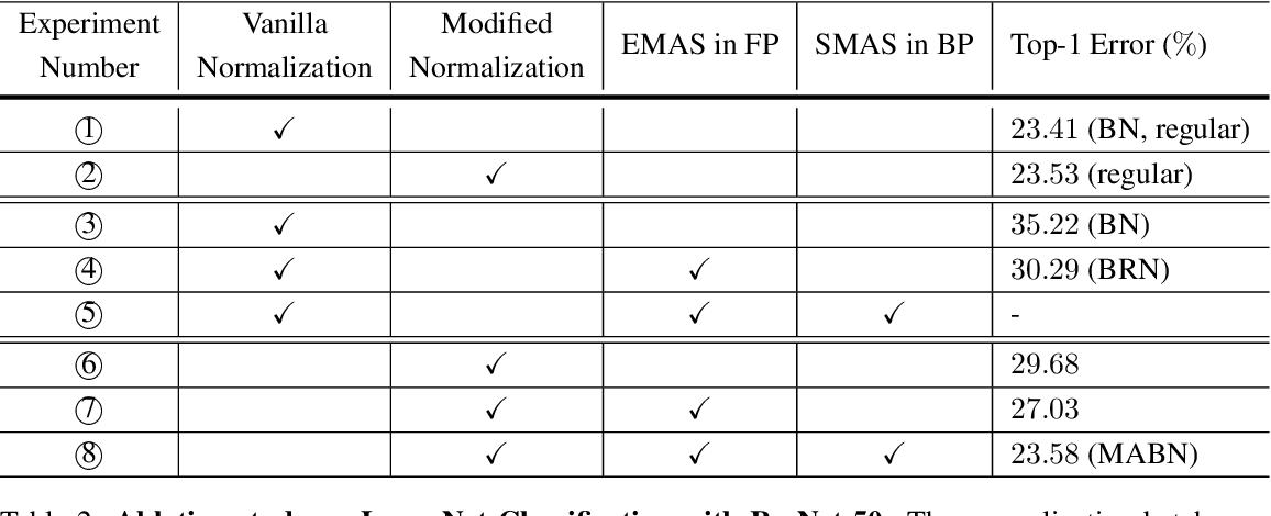 Figure 4 for Towards Stabilizing Batch Statistics in Backward Propagation of Batch Normalization