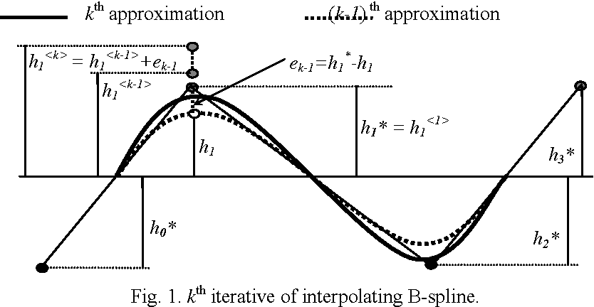 PDF] Asymptotic Iterative Approximation of Intellectualized
