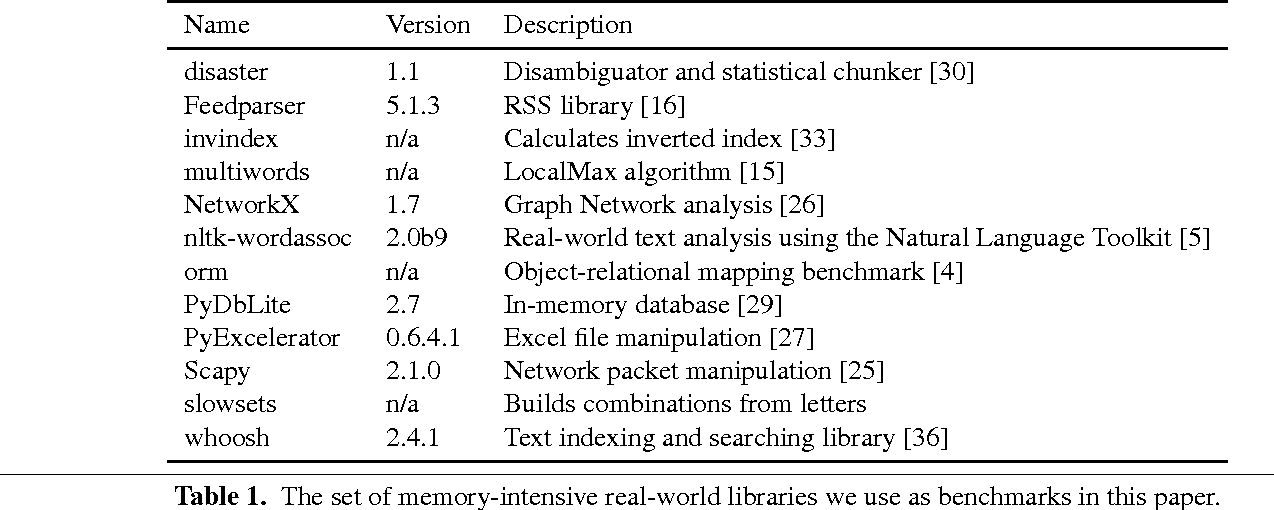Storage strategies for collections in dynamically typed