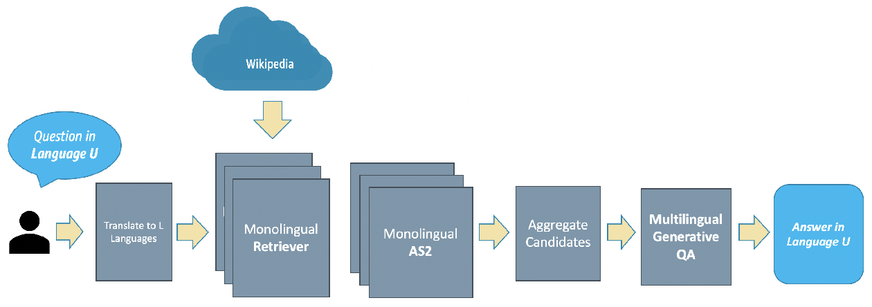 Figure 1 for Cross-Lingual GenQA: A Language-Agnostic Generative Question Answering Approach for Open-Domain Question Answering