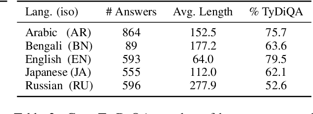 Figure 3 for Cross-Lingual GenQA: A Language-Agnostic Generative Question Answering Approach for Open-Domain Question Answering
