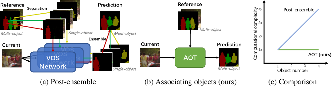 Figure 1 for Associating Objects with Transformers for Video Object Segmentation
