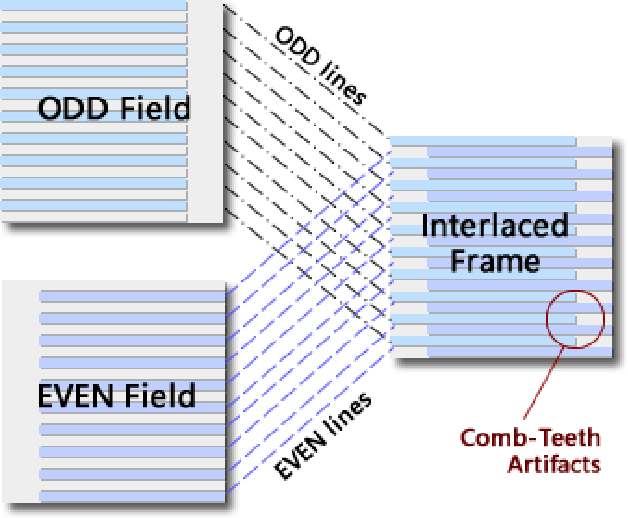 Figure 3 for Deinterlacing Network for Early Interlaced Videos