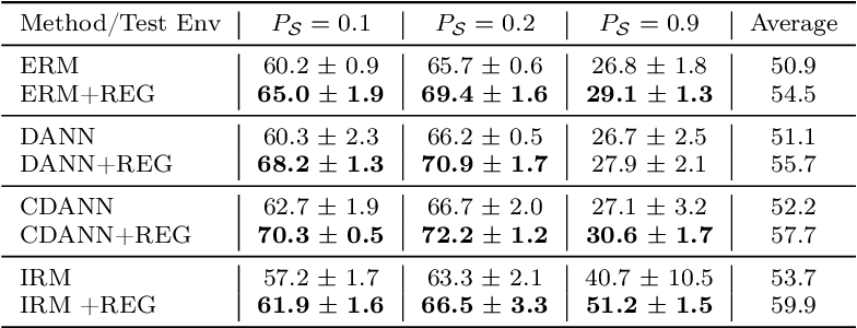 Figure 2 for On the benefits of representation regularization in invariance based domain generalization