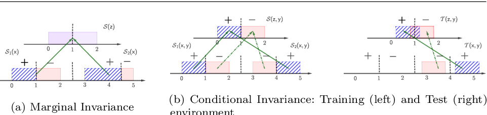 Figure 1 for On the benefits of representation regularization in invariance based domain generalization