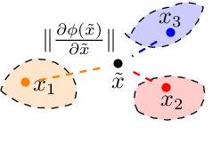 Figure 4 for On the benefits of representation regularization in invariance based domain generalization