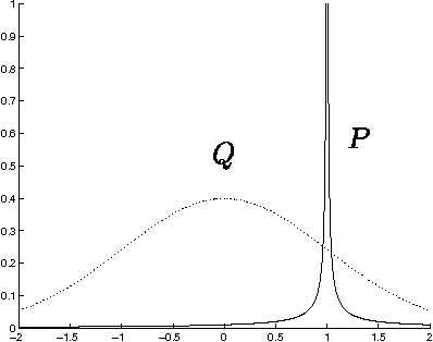 Figure 1 for Monte Carlo Inference via Greedy Importance Sampling