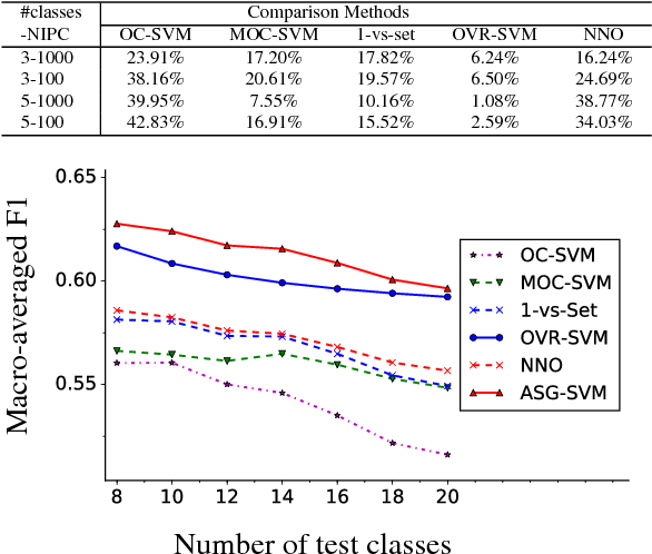Figure 4 for Open-Category Classification by Adversarial Sample Generation