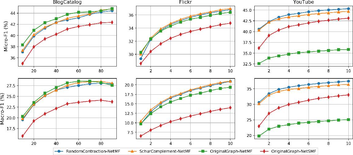 Figure 3 for Faster Graph Embeddings via Coarsening
