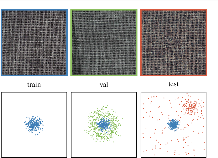 Figure 1 for Transfer Learning Gaussian Anomaly Detection by Fine-Tuning Representations