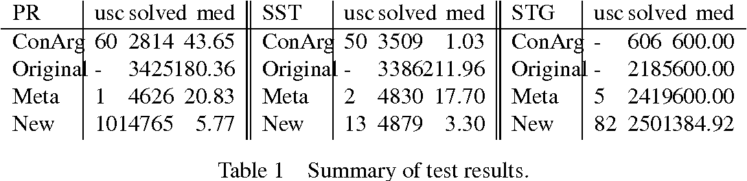 Figure 1 for Improved Answer-Set Programming Encodings for Abstract Argumentation
