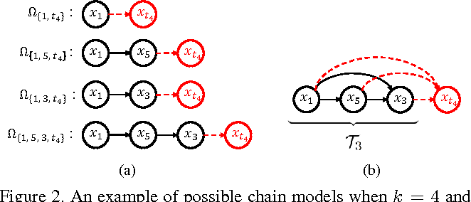 Figure 2. An example of possible chain models when k = 4 and T3 = {1, 5, 3}. Suppose that frame t4 is selected for tracking in the 4th time step. (a) There are four possible ways to reach the frame t4 from the initial frame. (b) Tracking result of the frame t4 is determined by average estimate of the four chain models.