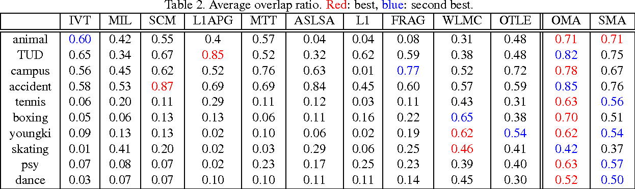 Table 2. Average overlap ratio. Red: best, blue: second best.