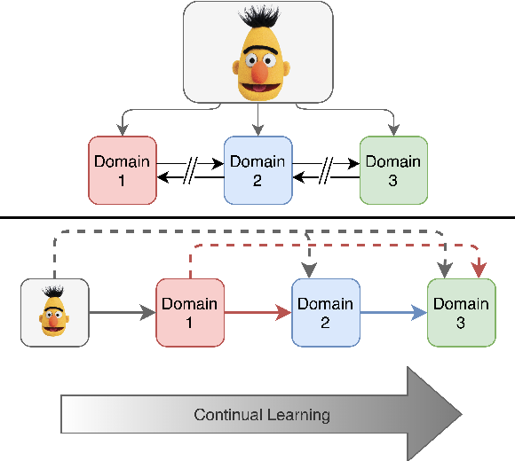 Figure 1 for CALM: Continuous Adaptive Learning for Language Modeling