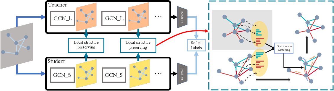 Figure 2 for Distilling Knowledge from Graph Convolutional Networks