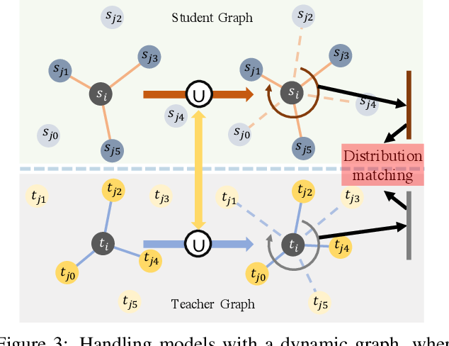 Figure 4 for Distilling Knowledge from Graph Convolutional Networks